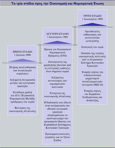 Κατάργηση περιορισμών στα κράτη-μέλη