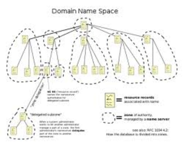 Introduction of DNS