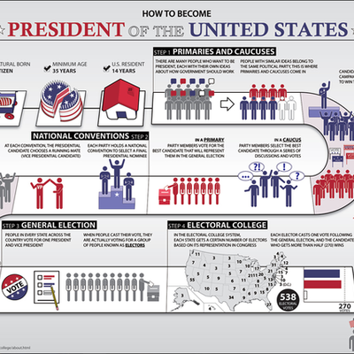 20th century presidential election timeline