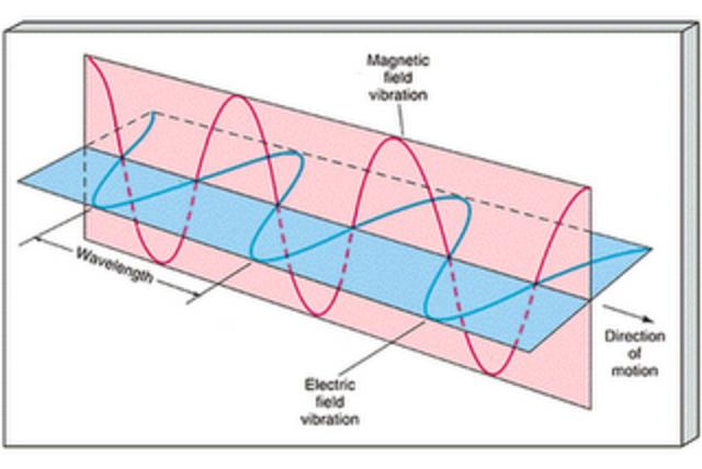 Θεωρία ηλεκτρομαγνητισμού