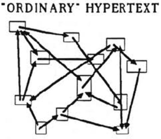 TED NELSON/ Invented  hypertext project