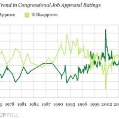 Presidential and Congressional approval ratings timeline