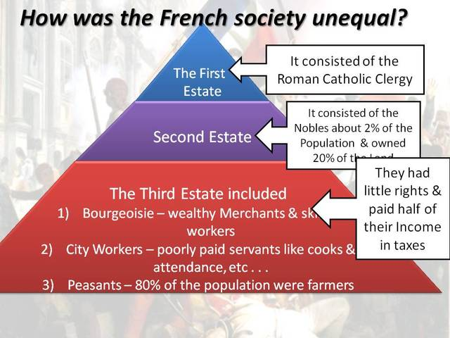 French Revolution Timeline Timetoast Timelines. Social Stratification. Wiring. 1789 Estates General Diagram At Scoala.co