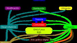 Linea del Tiempo de la Historia del Software Libre  timeline