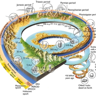 7_Woratyla_Westphal_History of Earth timeline
