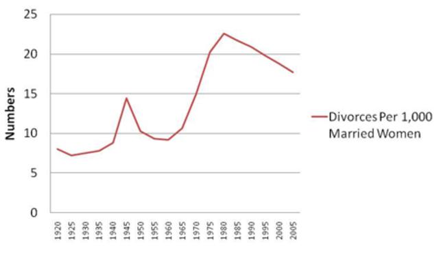 Divorce Rates climb