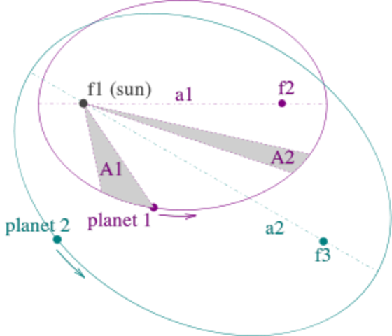 Johannes Kepler posits 3 laws of Planetary motion