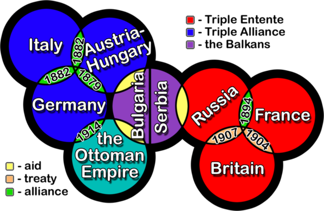 Triple Alliance (pre-WW1)