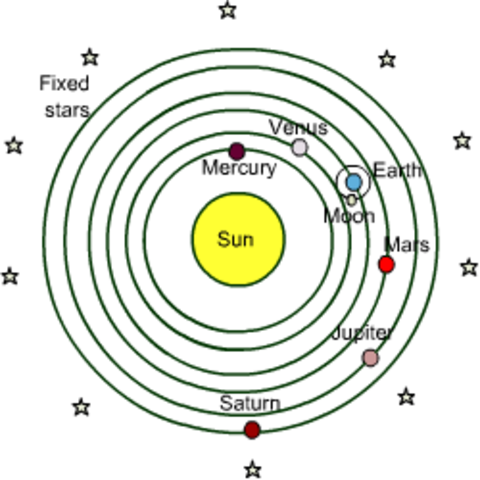 260 BCE Aristarchus of Samos envisions a heliocentric universe where the sun is the center, but his theory gets little support