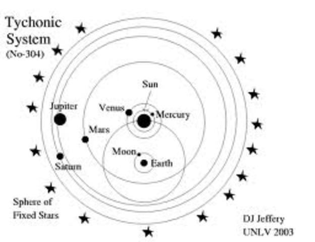 Tycho Brahe proposes a system that combines aspects of both the Copernican and Ptolemaic models, with the sun revolving around the Earth and the other planets orbiting the sun