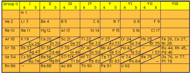 Timeline of the periodic table of elements timetoast timelines henry moseley urtaz Images