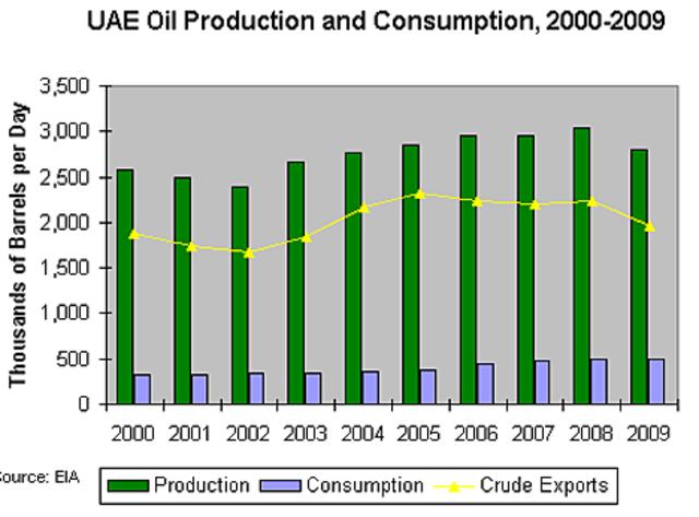 UAE  invests
