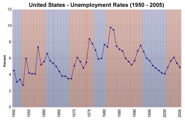 Ford Presidency- Unemployment