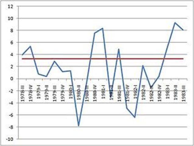 Recession under Reagan