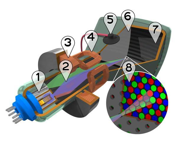 CRT (Cathode Ray Tube)