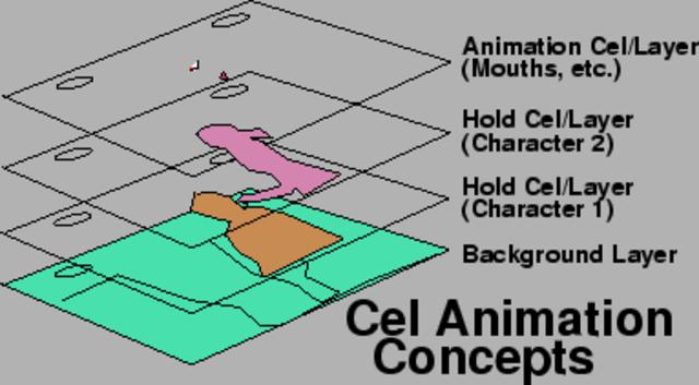 Technique of cel animation