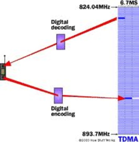 TDMA the New Technology