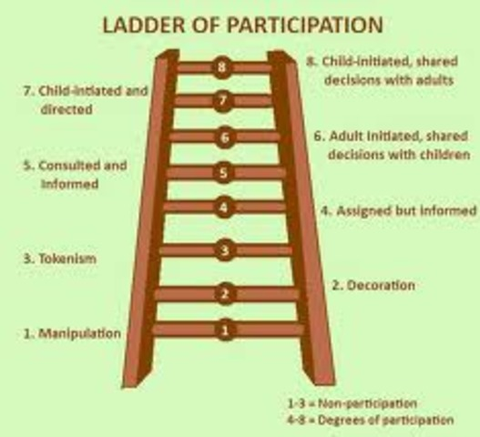 UNICEF (1992), 'Ladder of Participation.