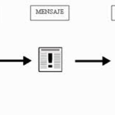 comunicacion timeline