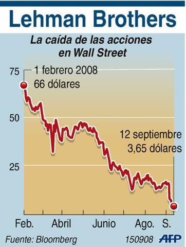 BANCARROTA DE LEHMAN BROTHERS-INICIO DE CRISIS FINANCIERA 2008