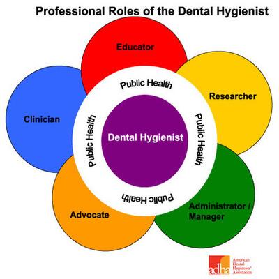 Dental Hygiene Highlights timeline