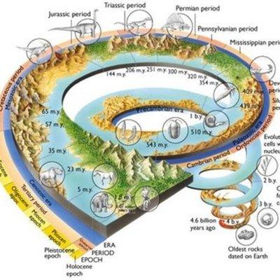 Historia de la tierra Paula P., Aida y Sara F. 4ºC timeline
