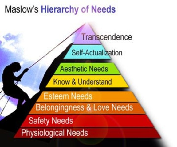 1954 - Abraham Maslow publishes Motivation and Personality, describing his theory of a hierarchy of needs. He also helps found humanistic psychology.