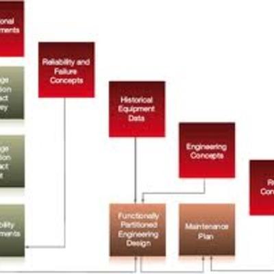HW Planning 2012-2016 timeline