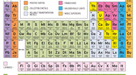 Organizing the Periodic table timeline