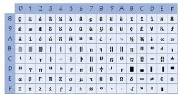 Un comité Industria-Gobierno define el código estándar de caracteres ASCII.