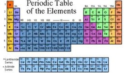 Development of the Periodic Table timeline