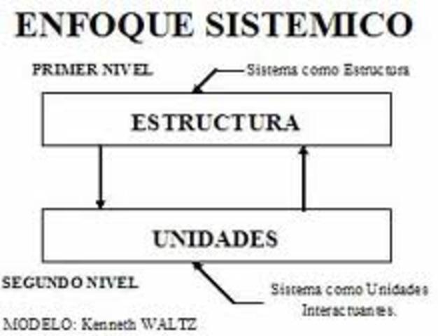 1950 Enfoques sistémicos