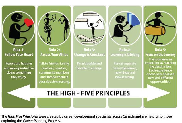 High 5 Principles of Life