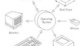 History Of The Operative System timeline