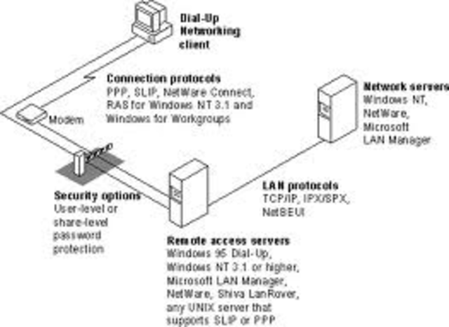 First long distance dial-up connection proformed