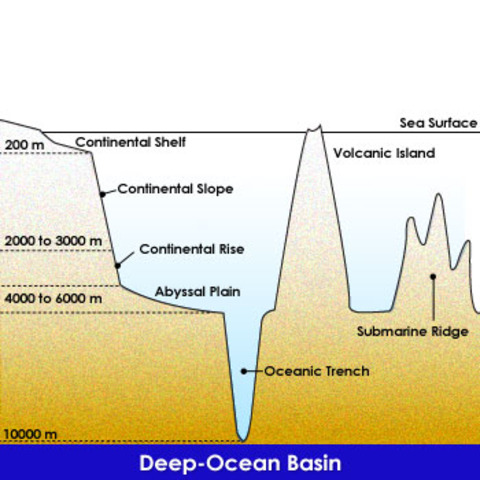 The theory of plate tectonics timeline timetoast timelines for Ocean floor diagram