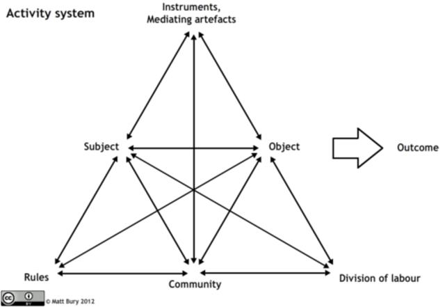 Marcy P. Discroll. Principis del constructivisme en l'educació en línea