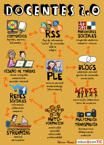 Integració i planificació de l'e-learning