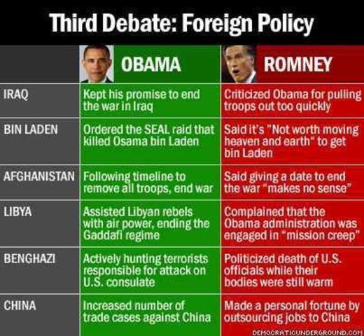 Last Presidential Debate