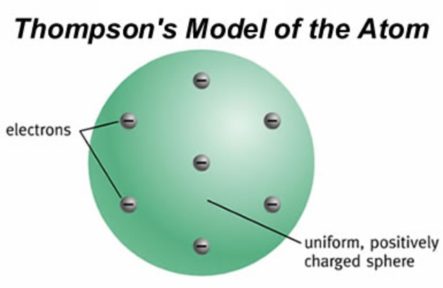 J.J Thompson's atomic theory