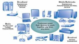 Evolución de las tecnologías dentro del hogar timeline