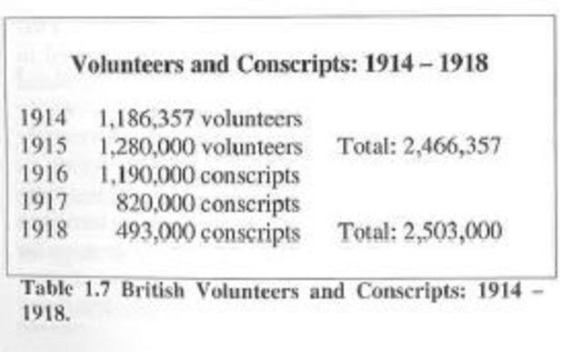 Male conscription