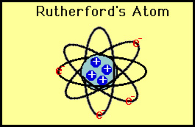Ernest Rutherfords theory/Model