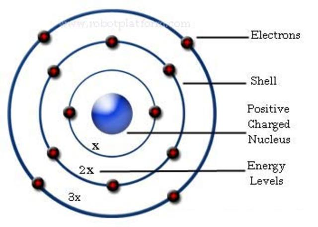Neil Bohr's  Theory/Model