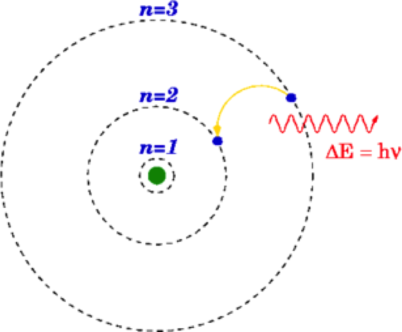 Niels Bohr's Atomic Model