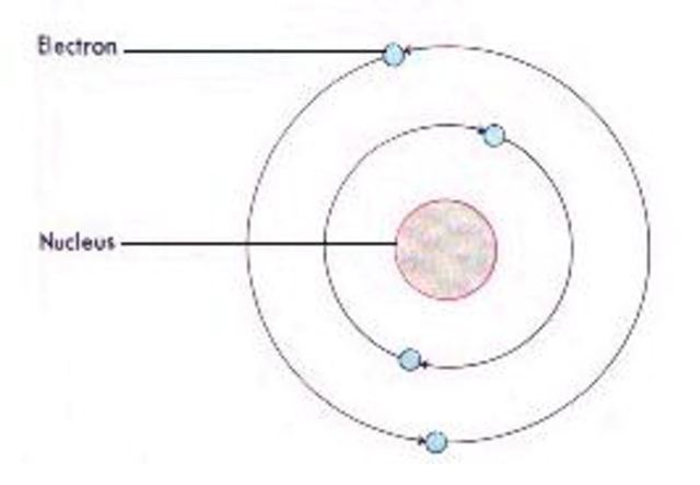 Planetary or Solar System Models