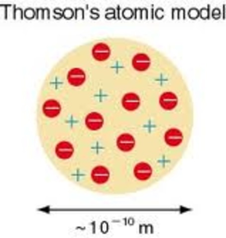 J.J. Thomoson Discovers Atom and proposes model