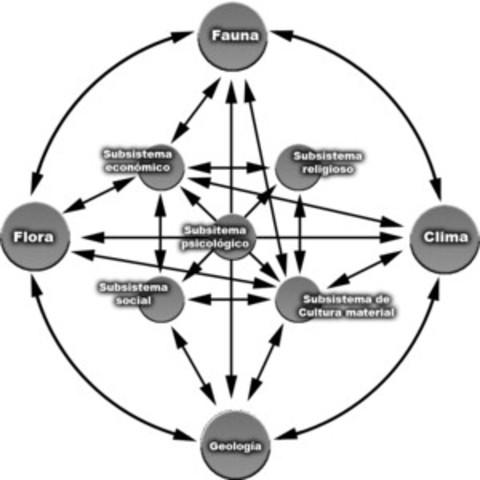 Pensamiento Sistematico