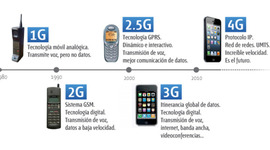 Frecuencias Moviles timeline