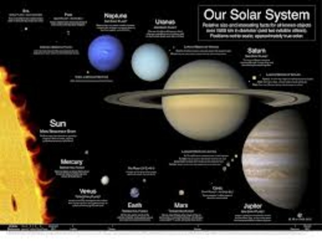 Time Line of the Discovery of the Solar System timeline ...
